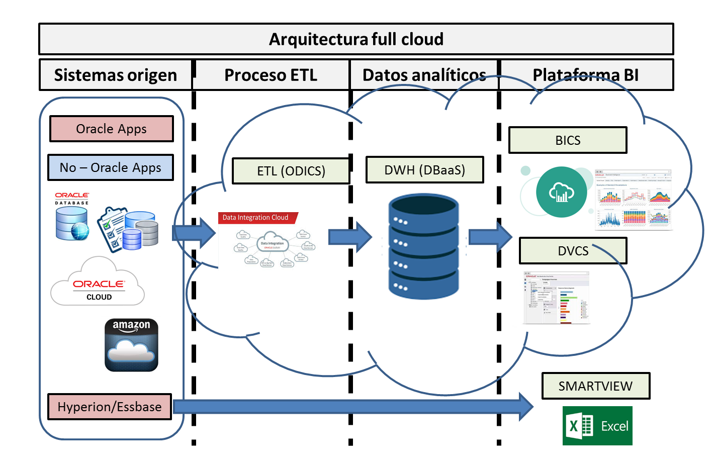 Arquitectura bi full cloud - neteris.png