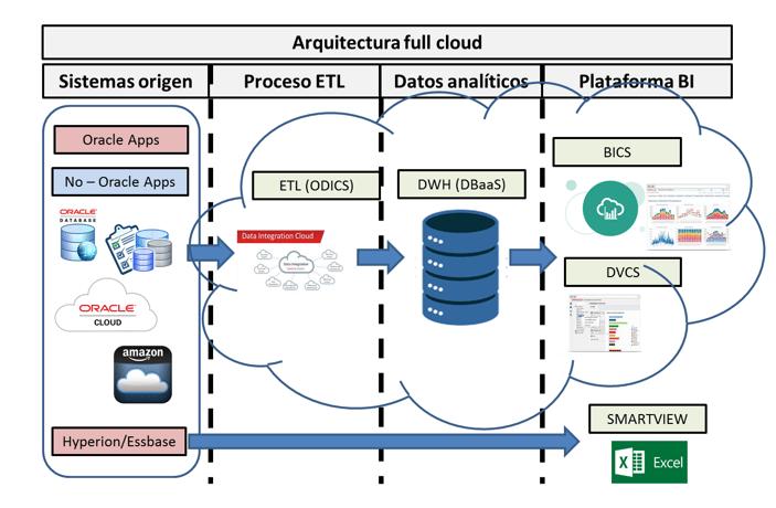 Arquitectura bi full cloud - neteris.png