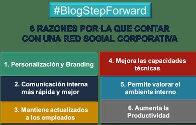 red social corporativa