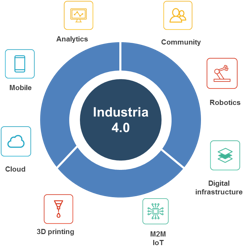 Industria 4.0 - herramientas -iot.png