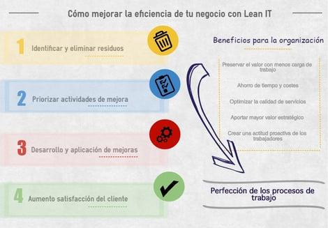 Lean IT.jpg