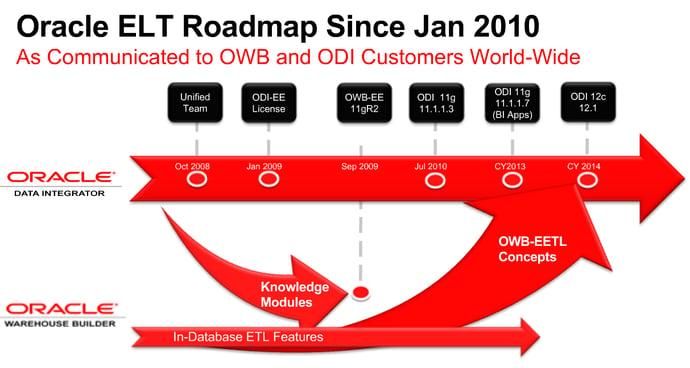 neteris_inteligencia_empresarial__migracion_de_OWB_a_ODI, Oracle Data Integrator, Oracle warehouse builder, soluciones en la nube, migracion de soluciones tecnologicas