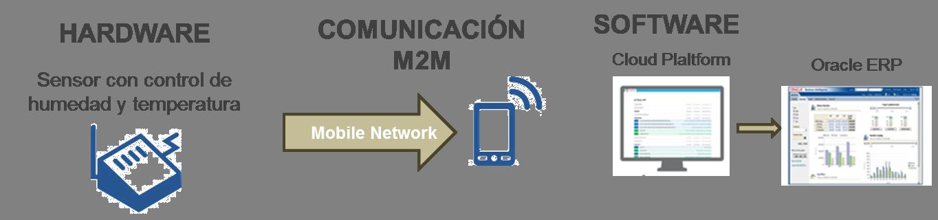 Proceso Sensor iot - m2m.png