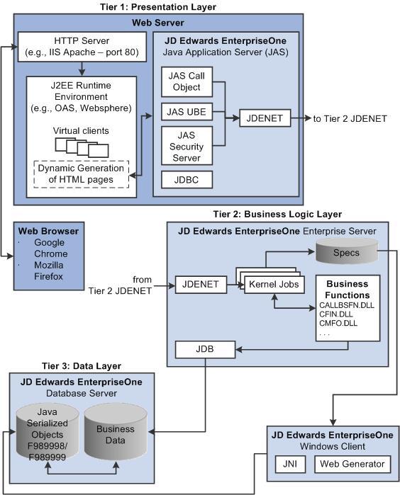arquitectura tecnica jd edwards.jpg