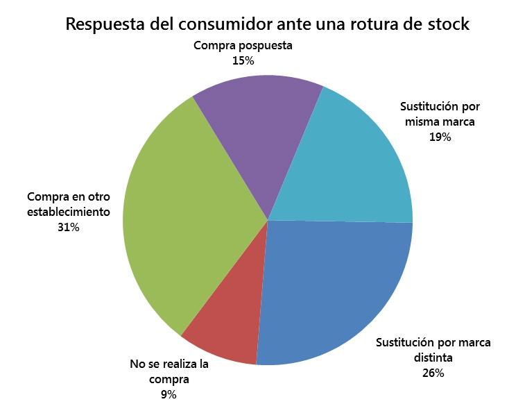 control de stock, roturas de stock, gestión de almacenes