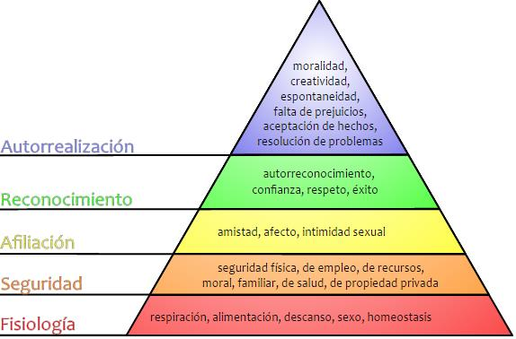 gestion-del-talento-piramide-maslow.jpg
