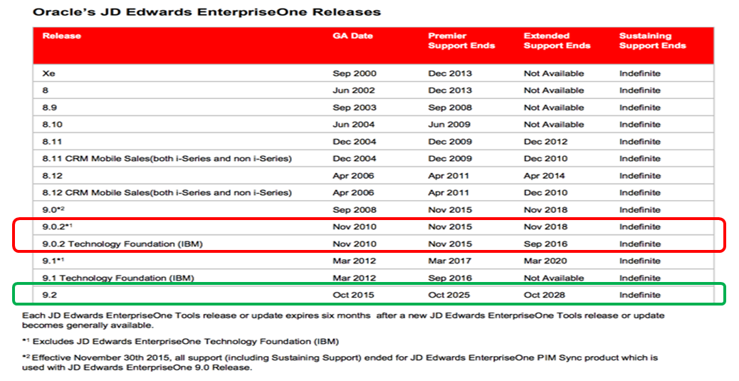 oracle jd edwards 9.2 update.png