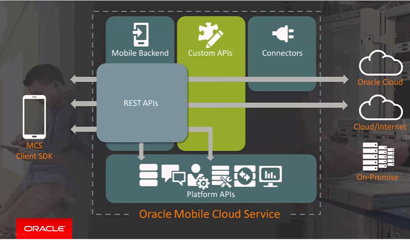 oracle mobile cloud 2.png