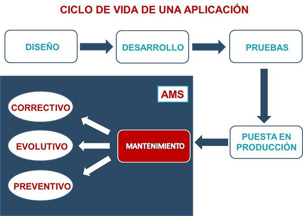 Ciclo de vida aplicación - ams