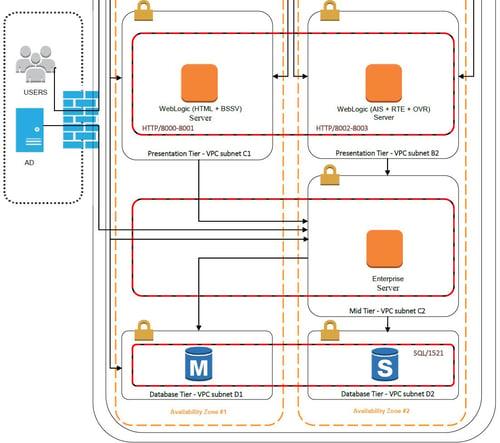 Diseño AWS entorno JDE en DEV 2