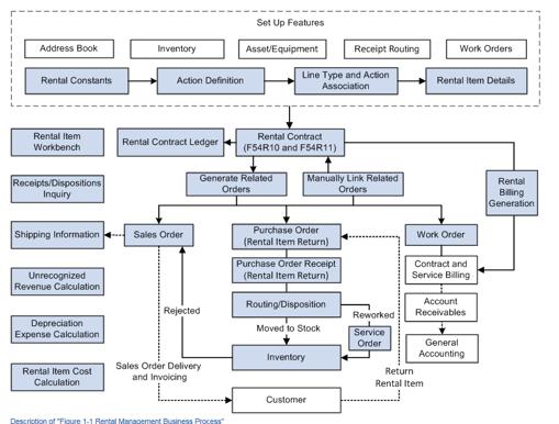 Flujo de procesos, gestion de inmuebles, neteris, jd edwards