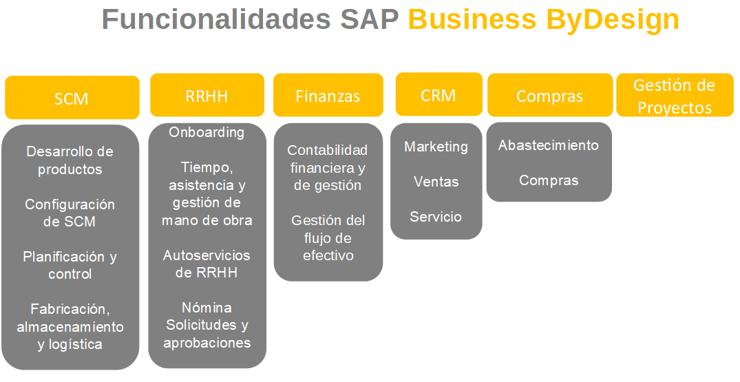 Funcionalidades - SAP BYD
