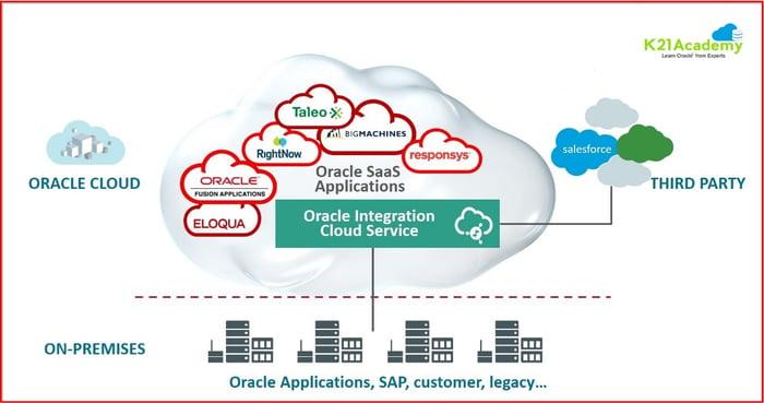 automatizacion de procesos, Oracle integration Cloud Service