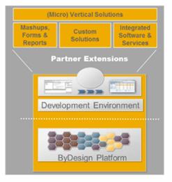 Plataforma de desarrollo SAP ByDesign