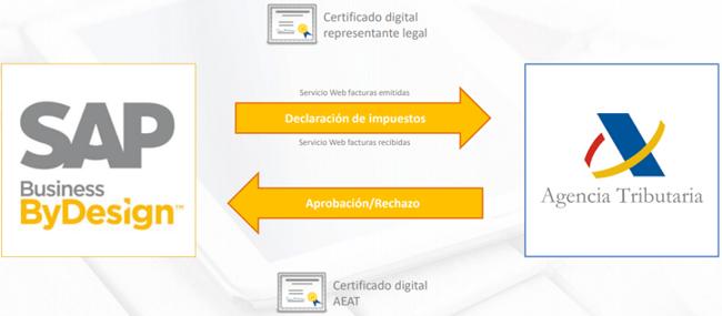 SAP BYD y AEAT