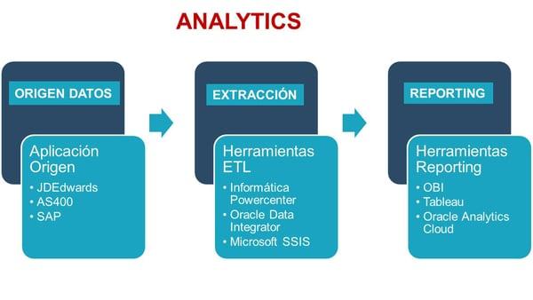 analytics ams