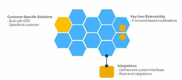 aplicaciones nucleo sap bydesign