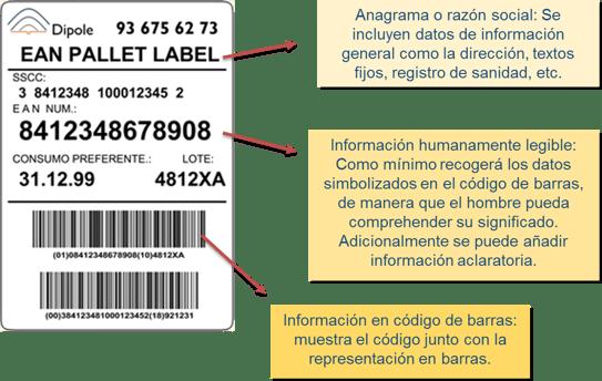 codigo de barras GS1- cadena suministro