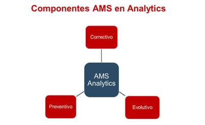 componentes ams analytics