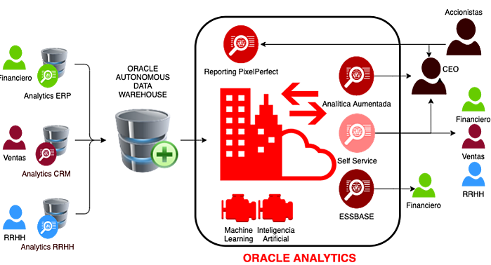 esquema oracle analytics