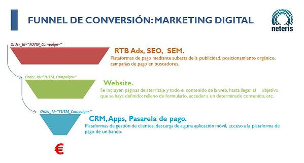 funnel marketing digital