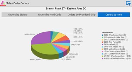 jd edwards 360º Sales Order Status