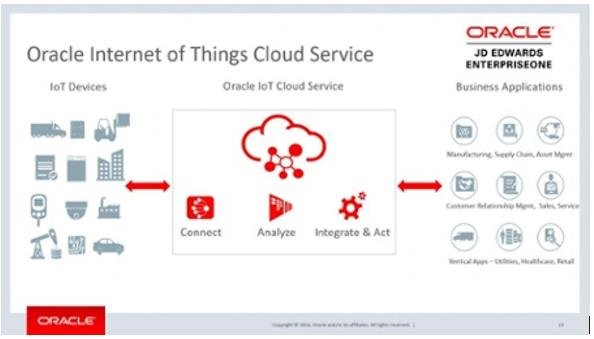 oracle internet of things cloud service
