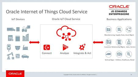 orchestrator internet of things