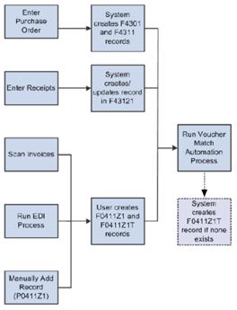 vma standard process